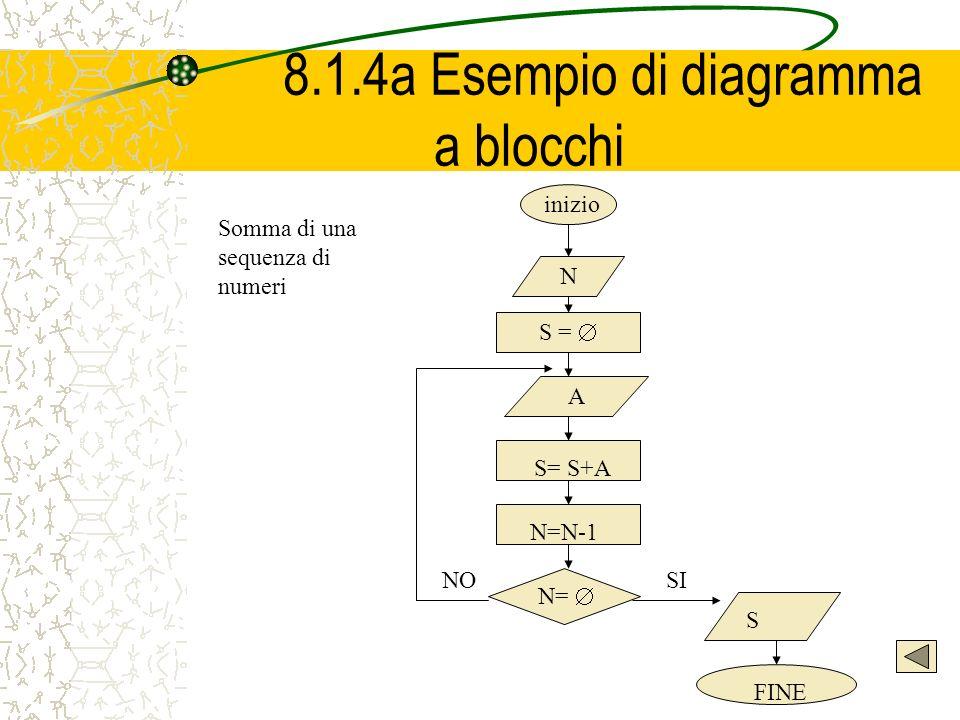 8.1.4a Esempio di diagramma a blocchi N S = A S= S+A N=N-1 N= S FINE SINO inizio Somma di una sequenza di numeri