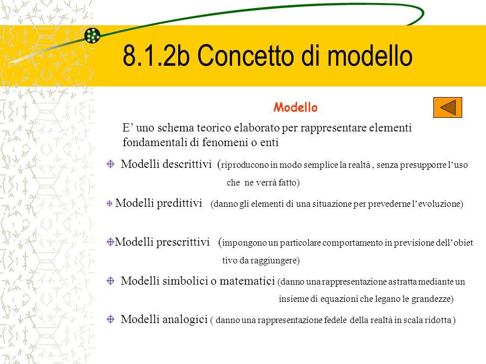 8.1.2b Concetto di modello Modello E uno schema teorico elaborato per rappresentare elementi fondamentali di fenomeni o enti Modelli descrittivi ( rip