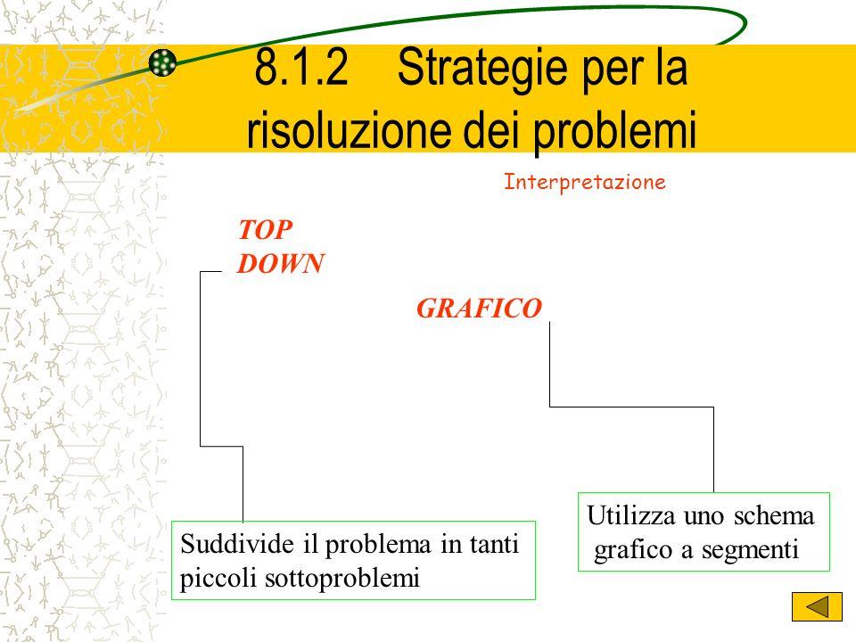 8.1.2 Strategie per la risoluzione dei problemi Algoritmo Insieme delle istruzioni che definiscono una sequenza di operazioni mediante le quali si risolve il problema Deve essere : finito (numero limitato di passi ); definito (ogni istruzione deve consentire uninterpretazione univoca); eseguibile ( la sua esecuzione deve essere eseguibile con gli strumenti a disposizione); deterministico ( ad ogni passo deve essere definita una operazione successiva ).