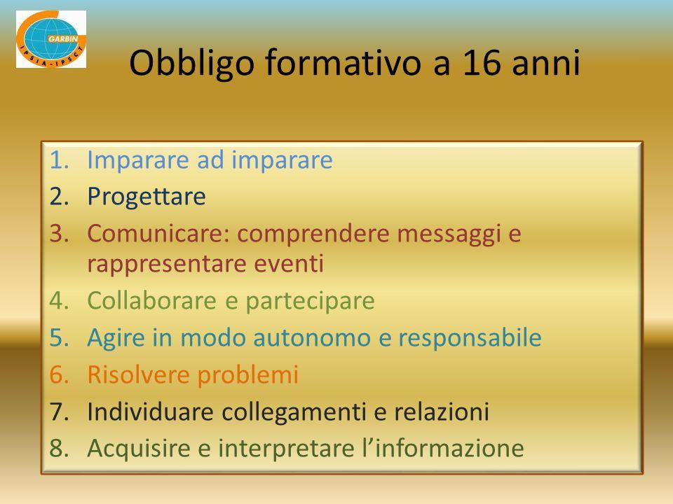 1.Imparare ad imparare 2.Progettare 3.Comunicare: comprendere messaggi e rappresentare eventi 4.Collaborare e partecipare 5.Agire in modo autonomo e r