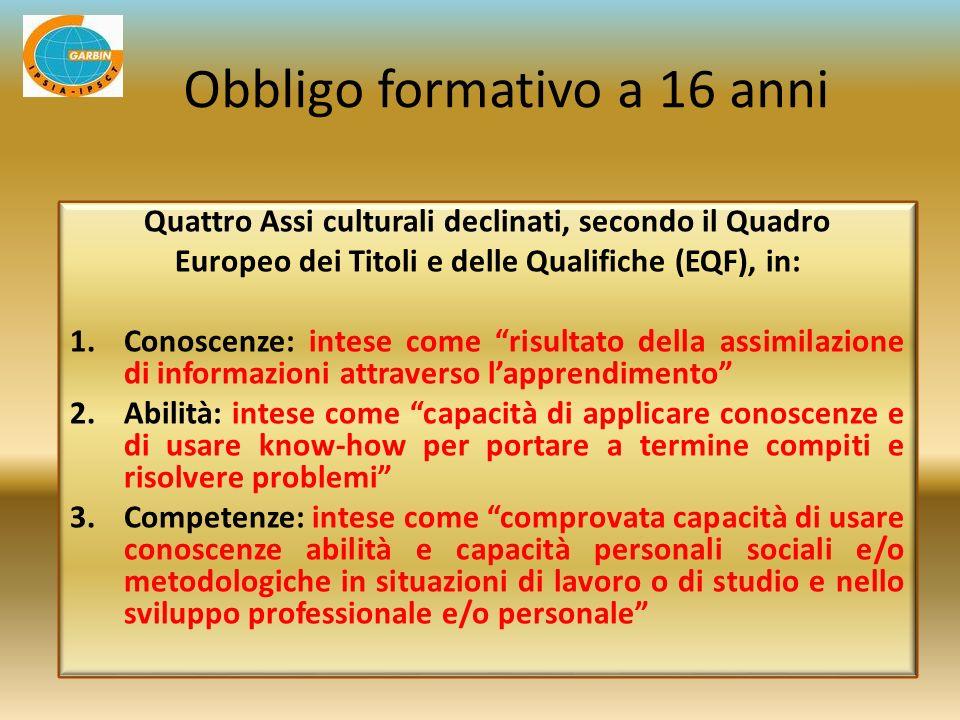 Quattro Assi culturali declinati, secondo il Quadro Europeo dei Titoli e delle Qualifiche (EQF), in: 1.Conoscenze: intese come risultato della assimil
