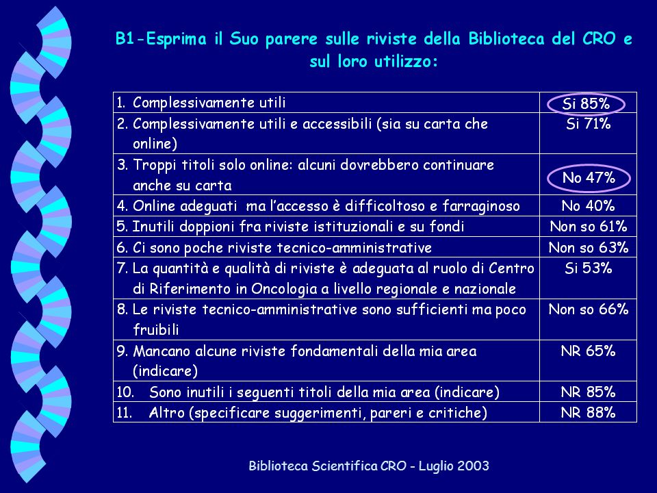 Biblioteca Scientifica CRO - Luglio 2003 Si 85% No 47%