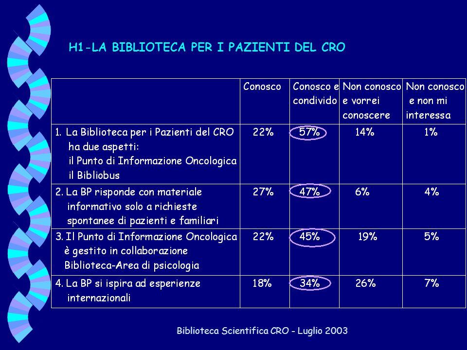 Biblioteca Scientifica CRO - Luglio 2003 H1-LA BIBLIOTECA PER I PAZIENTI DEL CRO