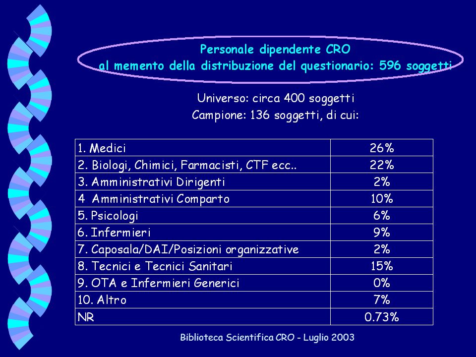 Biblioteca Scientifica CRO - Luglio 2003