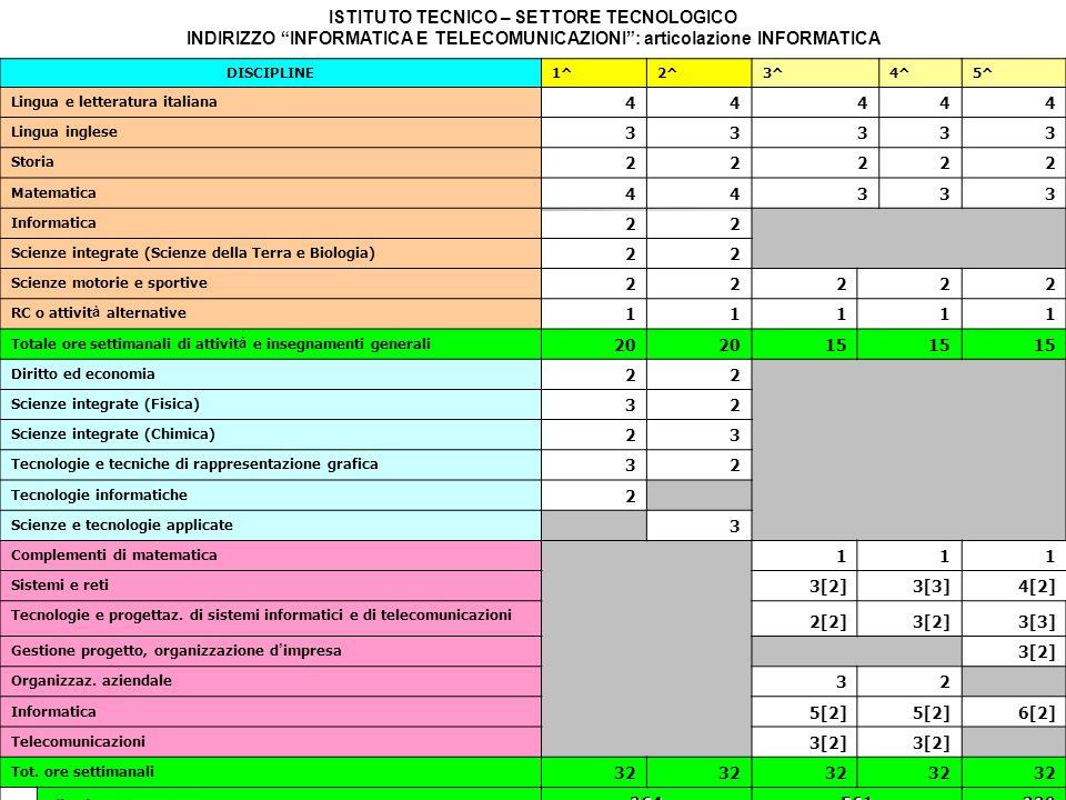 DISCIPLINE 1^2^3^4^5^ Lingua e letteratura italiana 44444 Lingua inglese 33333 Storia 22222 Matematica 44333 Informatica 22 Scienze integrate (Scienze