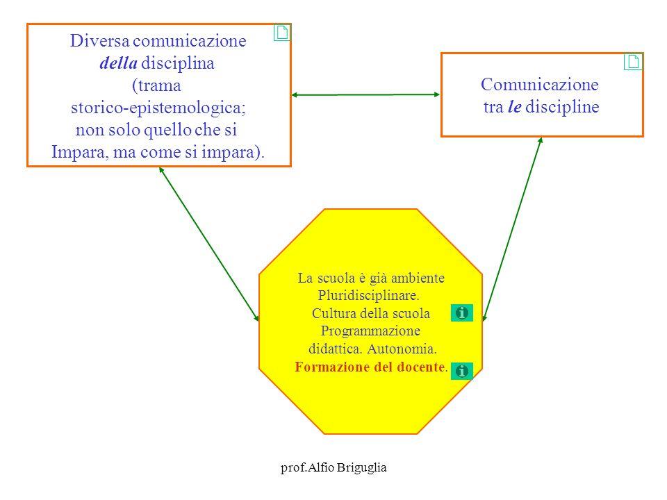 prof.Alfio Briguglia Diversa comunicazione della disciplina (trama storico-epistemologica; non solo quello che si Impara, ma come si impara).