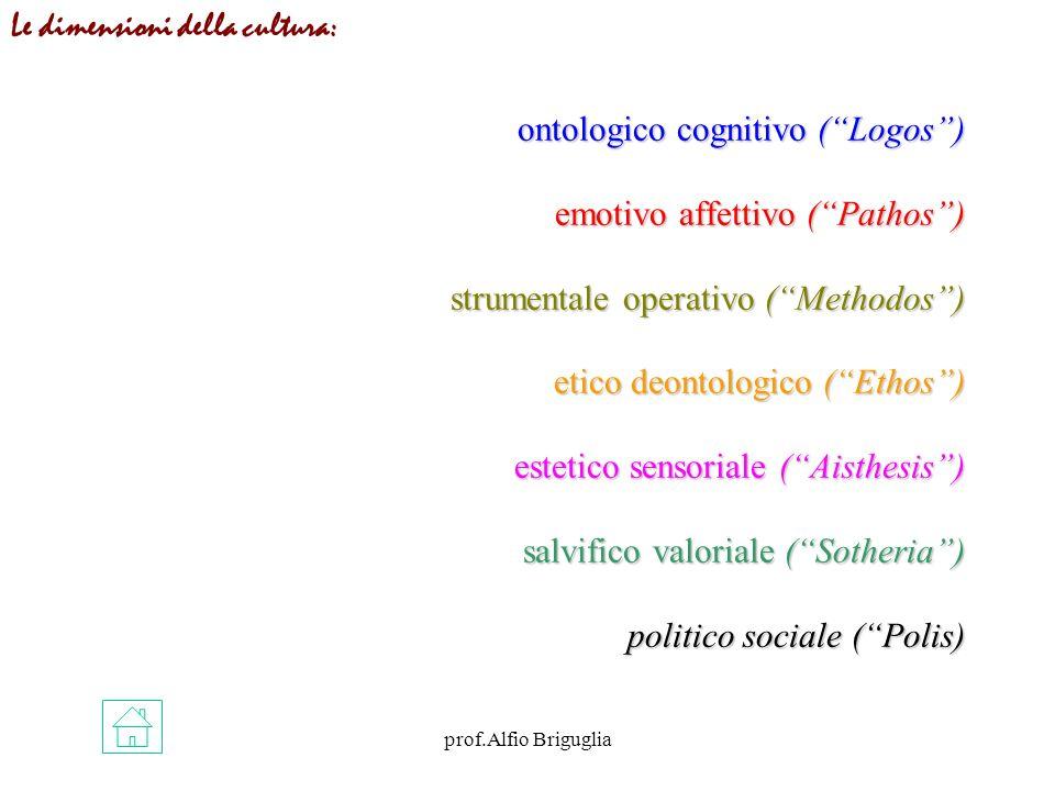 prof.Alfio Briguglia ontologico cognitivo (Logos) emotivo affettivo (Pathos) strumentale operativo (Methodos) etico deontologico (Ethos) estetico sensoriale (Aisthesis) salvifico valoriale (Sotheria) politico sociale (Polis) Le dimensioni della cultura: