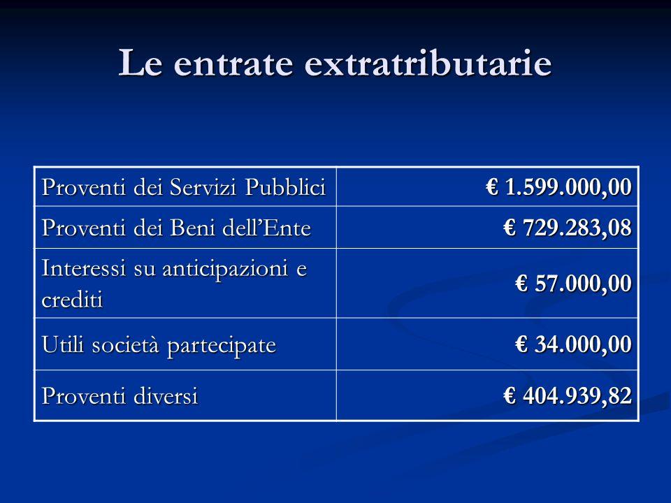 Le entrate extratributarie Proventi dei Servizi Pubblici 1.599.000,00 1.599.000,00 Proventi dei Beni dellEnte 729.283,08 729.283,08 Interessi su antic