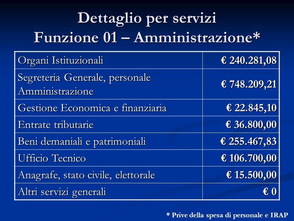 Dettaglio per servizi Funzione 01 – Amministrazione* * Prive della spesa di personale e IRAP Organi Istituzionali 240.281,08 240.281,08 Segreteria Gen