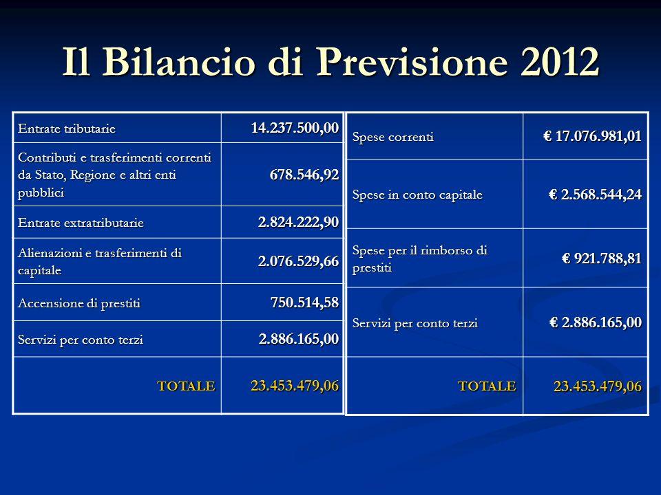 Il Bilancio di Previsione 2012 Entrate tributarie 14.237.500,00 Contributi e trasferimenti correnti da Stato, Regione e altri enti pubblici 678.546,92