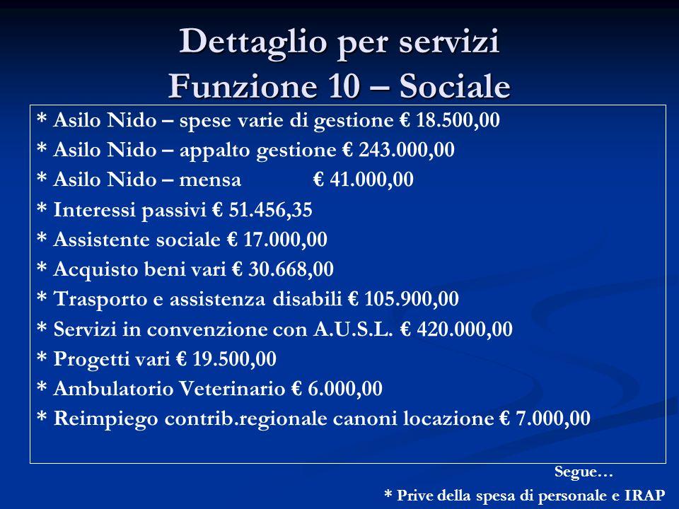 Dettaglio per servizi Funzione 10 – Sociale * Prive della spesa di personale e IRAP * Asilo Nido – spese varie di gestione 18.500,00 * Asilo Nido – ap