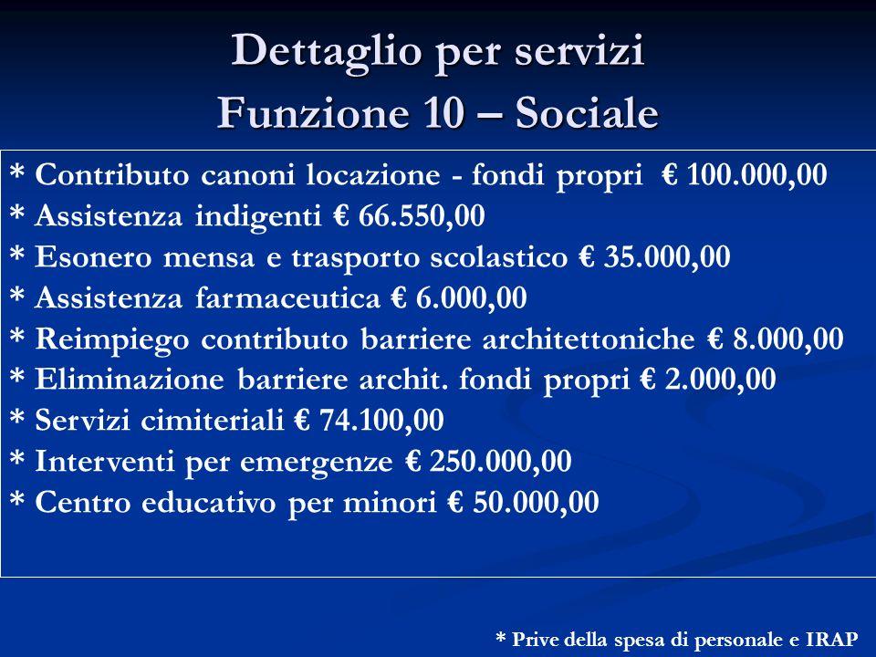 Dettaglio per servizi Funzione 10 – Sociale * Contributo canoni locazione - fondi propri 100.000,00 * Assistenza indigenti 66.550,00 * Esonero mensa e