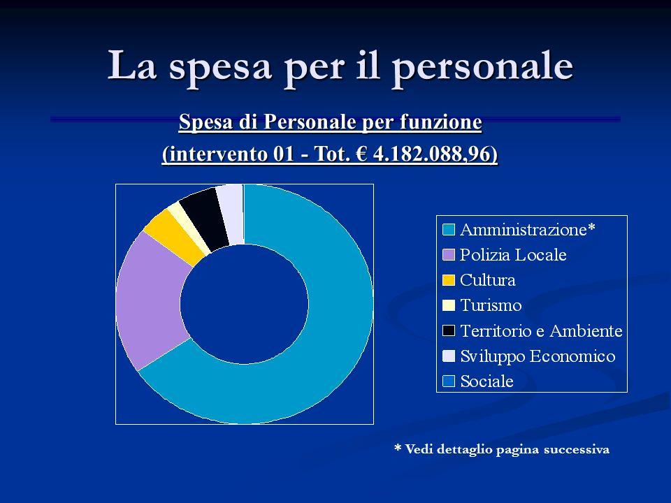 Spesa di Personale per funzione (intervento 01 - Tot.
