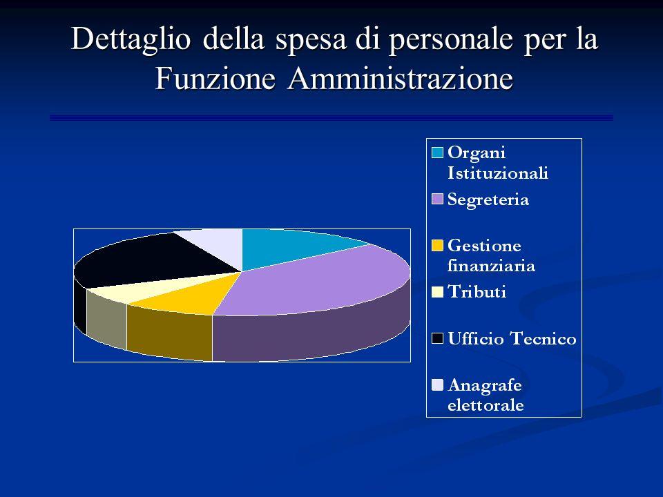 Dettaglio della spesa di personale per la Funzione Amministrazione