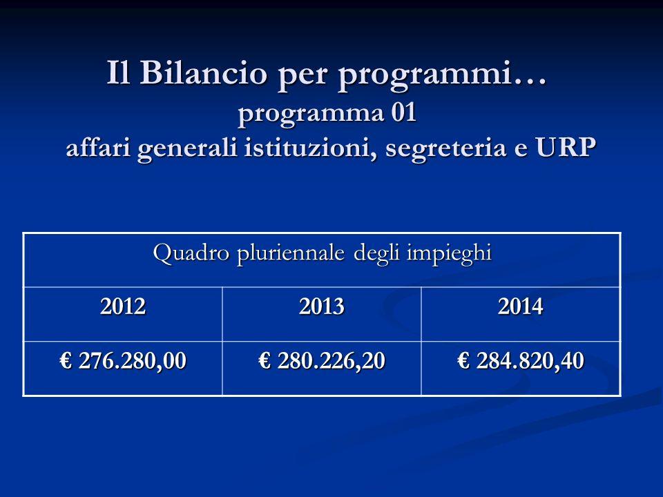 Il Bilancio per programmi… programma 01 affari generali istituzioni, segreteria e URP Quadro pluriennale degli impieghi 201220132014 276.280,00 276.28
