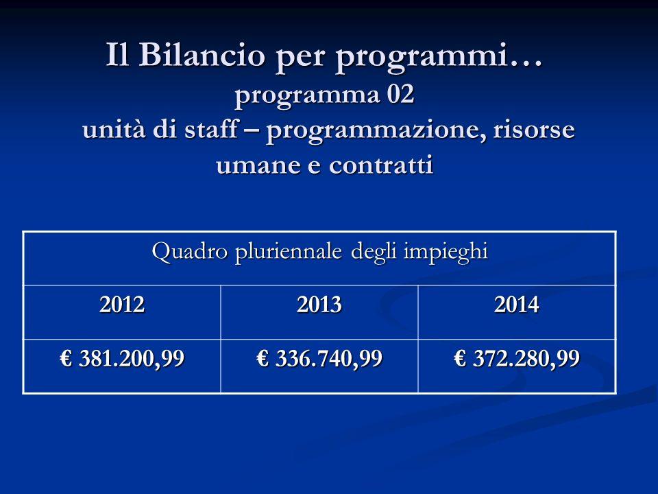 Il Bilancio per programmi… programma 02 unità di staff – programmazione, risorse umane e contratti Quadro pluriennale degli impieghi 201220132014 381.