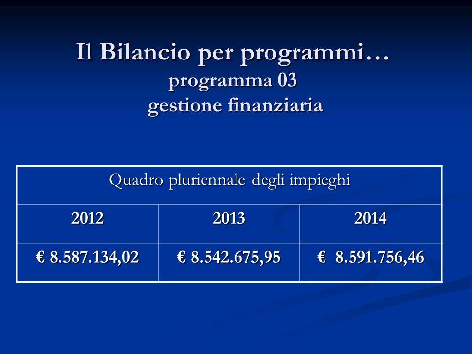 Il Bilancio per programmi… programma 03 gestione finanziaria Quadro pluriennale degli impieghi 201220132014 8.587.134,02 8.587.134,02 8.542.675,95 8.542.675,95 8.591.756,46 8.591.756,46