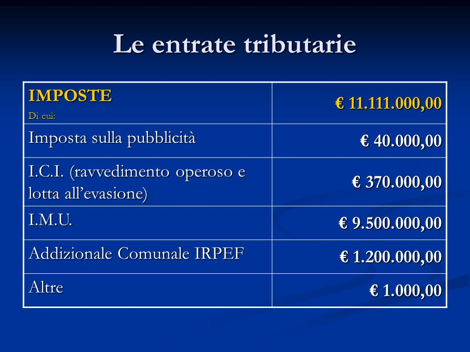Le entrate tributarie IMPOSTE Di cui: 11.111.000,00 11.111.000,00 Imposta sulla pubblicità 40.000,00 40.000,00 I.C.I. (ravvedimento operoso e lotta al