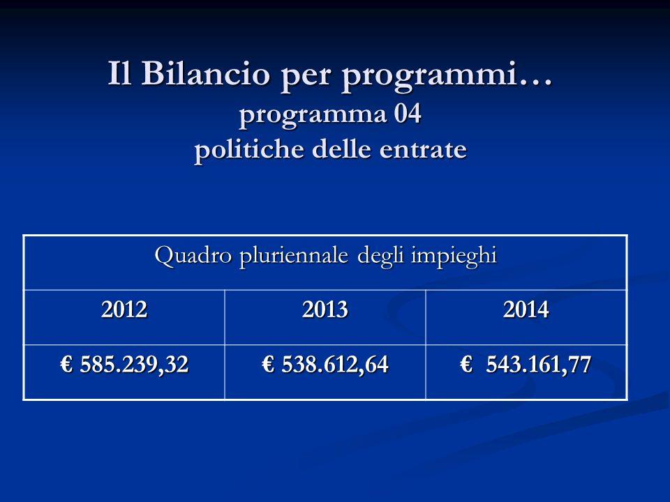 Il Bilancio per programmi… programma 04 politiche delle entrate Quadro pluriennale degli impieghi 201220132014 585.239,32 585.239,32 538.612,64 538.612,64 543.161,77 543.161,77
