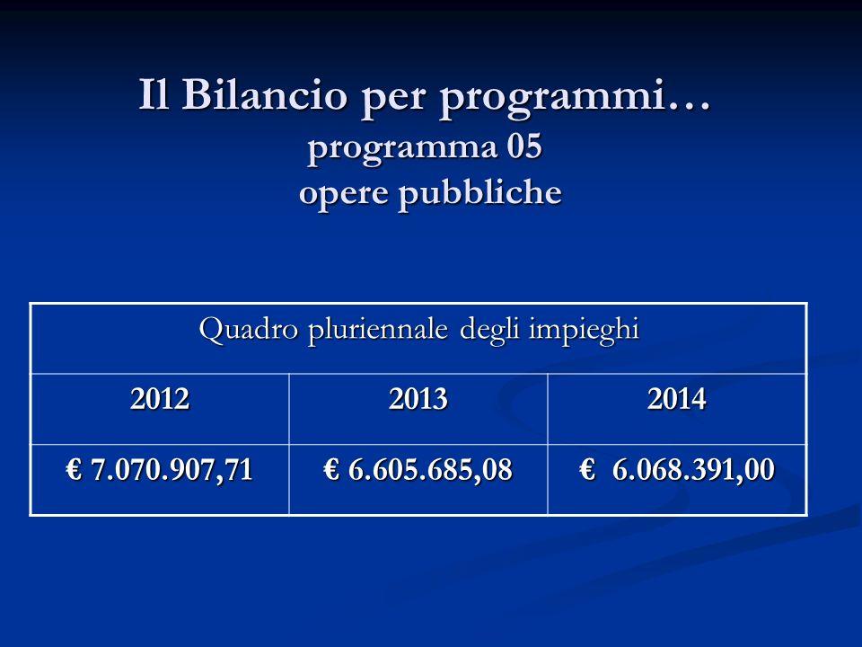 Il Bilancio per programmi… programma 05 opere pubbliche Quadro pluriennale degli impieghi 201220132014 7.070.907,71 7.070.907,71 6.605.685,08 6.605.68