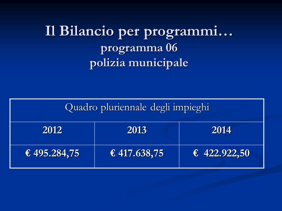 Il Bilancio per programmi… programma 06 polizia municipale Quadro pluriennale degli impieghi 201220132014 495.284,75 495.284,75 417.638,75 417.638,75 422.922,50 422.922,50