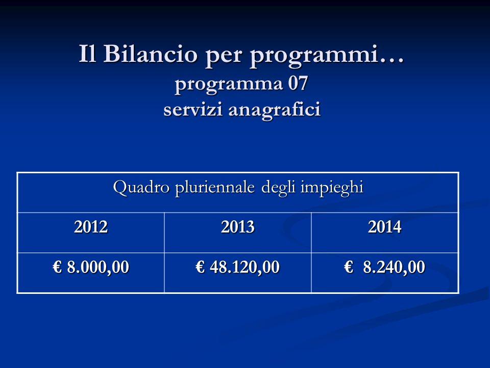Il Bilancio per programmi… programma 07 servizi anagrafici Quadro pluriennale degli impieghi 201220132014 8.000,00 8.000,00 48.120,00 48.120,00 8.240,