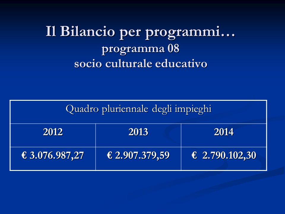Il Bilancio per programmi… programma 08 socio culturale educativo Quadro pluriennale degli impieghi 201220132014 3.076.987,27 3.076.987,27 2.907.379,59 2.907.379,59 2.790.102,30 2.790.102,30