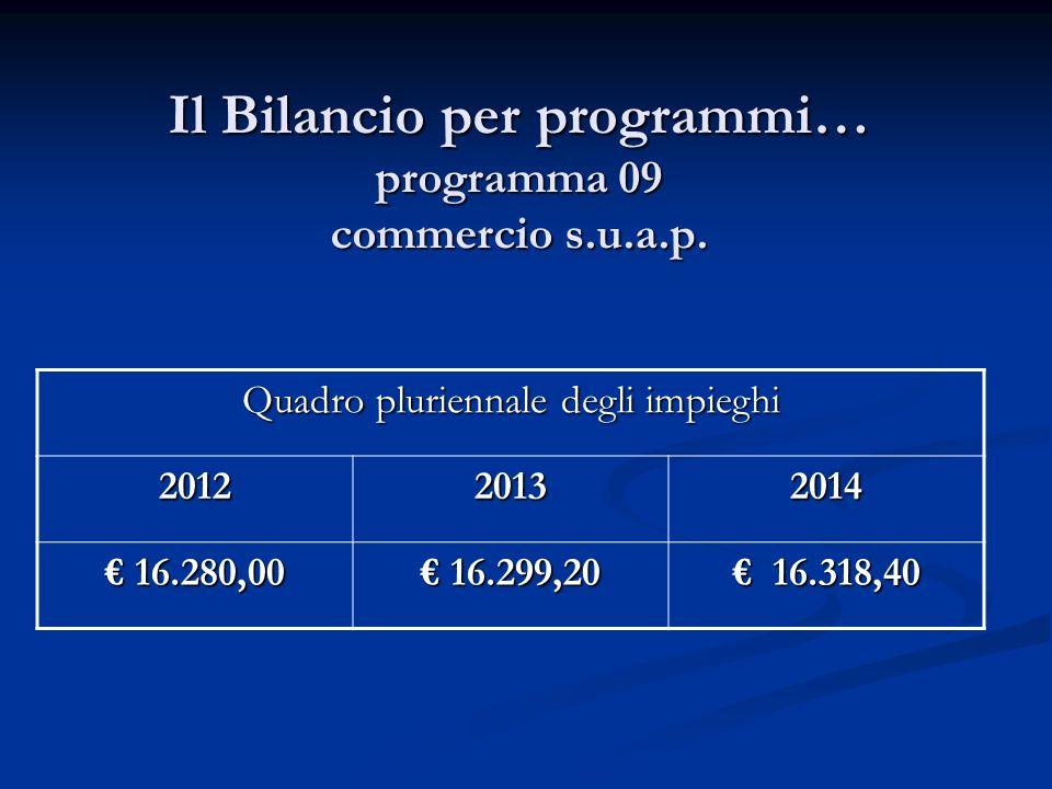 Il Bilancio per programmi… programma 09 commercio s.u.a.p. Quadro pluriennale degli impieghi 201220132014 16.280,00 16.280,00 16.299,20 16.299,20 16.3