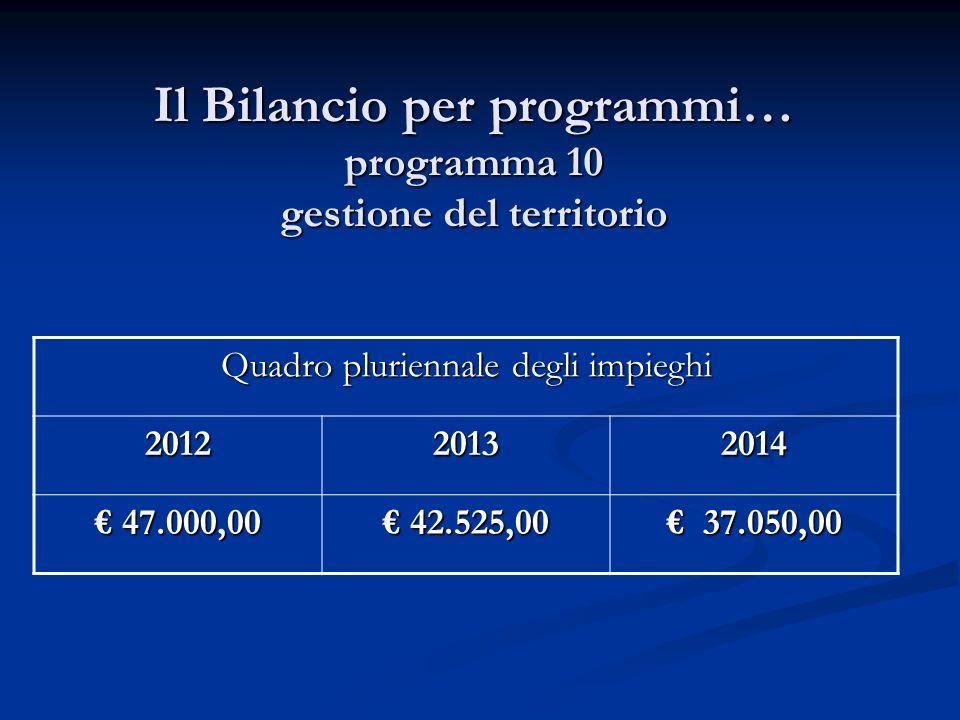 Il Bilancio per programmi… programma 10 gestione del territorio Quadro pluriennale degli impieghi 201220132014 47.000,00 47.000,00 42.525,00 42.525,00 37.050,00 37.050,00
