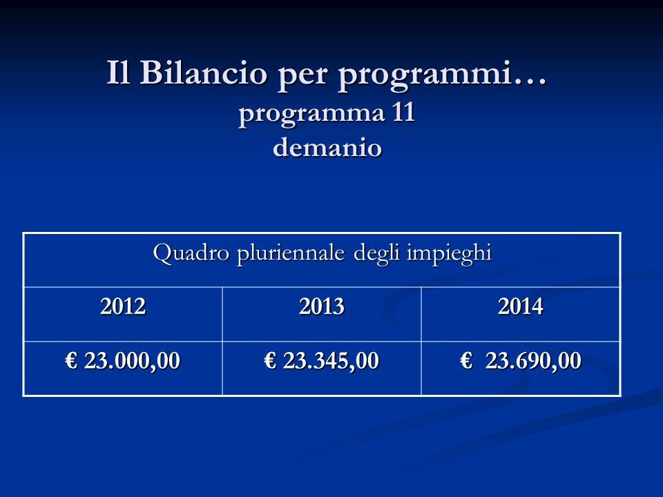 Il Bilancio per programmi… programma 11 demanio Quadro pluriennale degli impieghi 201220132014 23.000,00 23.000,00 23.345,00 23.345,00 23.690,00 23.690,00