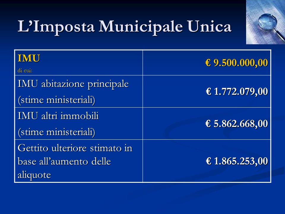 LImposta Municipale Unica IMU di cui: 9.500.000,00 9.500.000,00 IMU abitazione principale (stime ministeriali) 1.772.079,00 1.772.079,00 IMU altri immobili (stime ministeriali) 5.862.668,00 5.862.668,00 Gettito ulteriore stimato in base allaumento delle aliquote 1.865.253,00 1.865.253,00