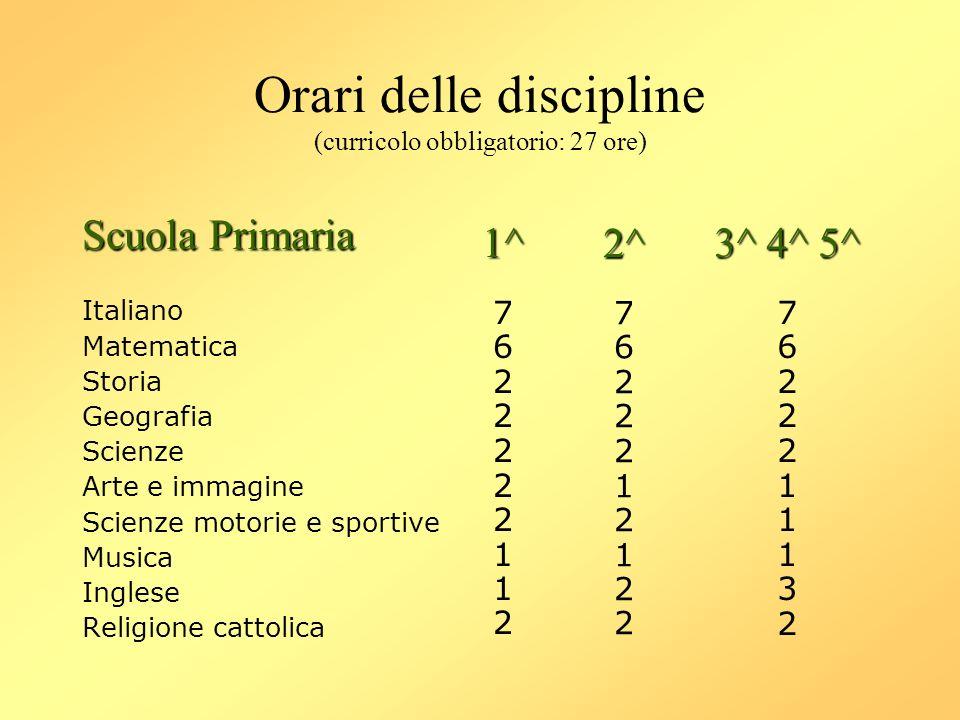 Orari delle discipline (curricolo obbligatorio: 27 ore) Scuola Primaria Italiano Matematica Storia Geografia Scienze Arte e immagine Scienze motorie e