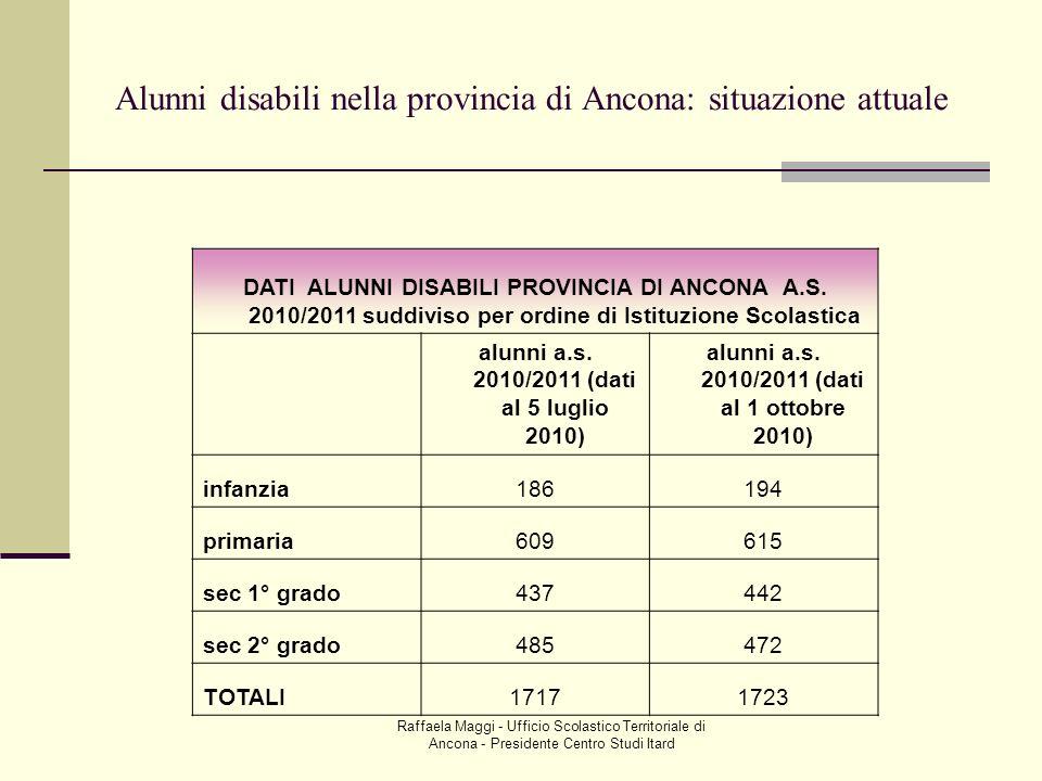 Raffaela Maggi - Ufficio Scolastico Territoriale di Ancona - Presidente Centro Studi Itard Alunni disabili nella provincia di Ancona: situazione attua