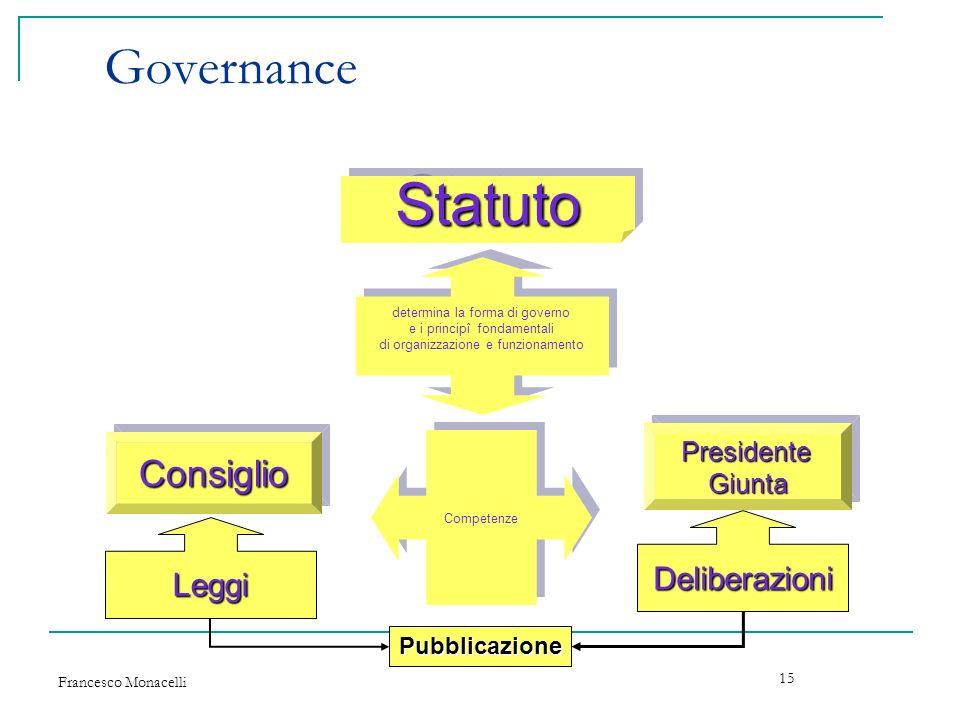 Francesco Monacelli 15 Governance StatutoStatuto determina la forma di governo e i principî fondamentali di organizzazione e funzionamento determina l