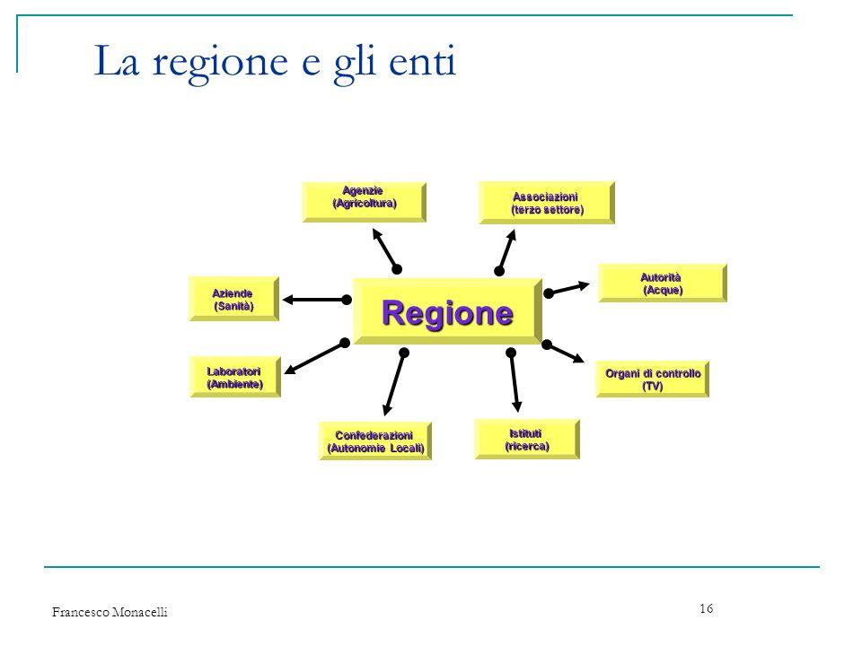 Francesco Monacelli 16 La regione e gli enti Regione Aziende(Sanità) Agenzie(Agricoltura) Associazioni (terzo settore) Autorità(Acque) Confederazioni
