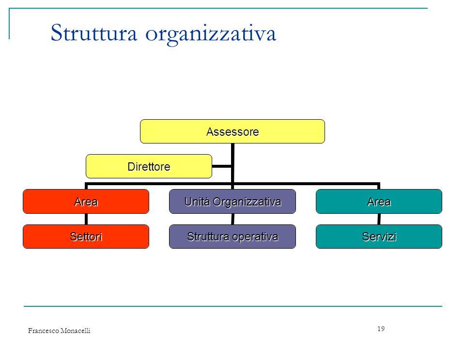 Francesco Monacelli 19 Struttura organizzativaAssessore Area Settori Unità Organizzativa Struttura operativa Area Servizi Direttore