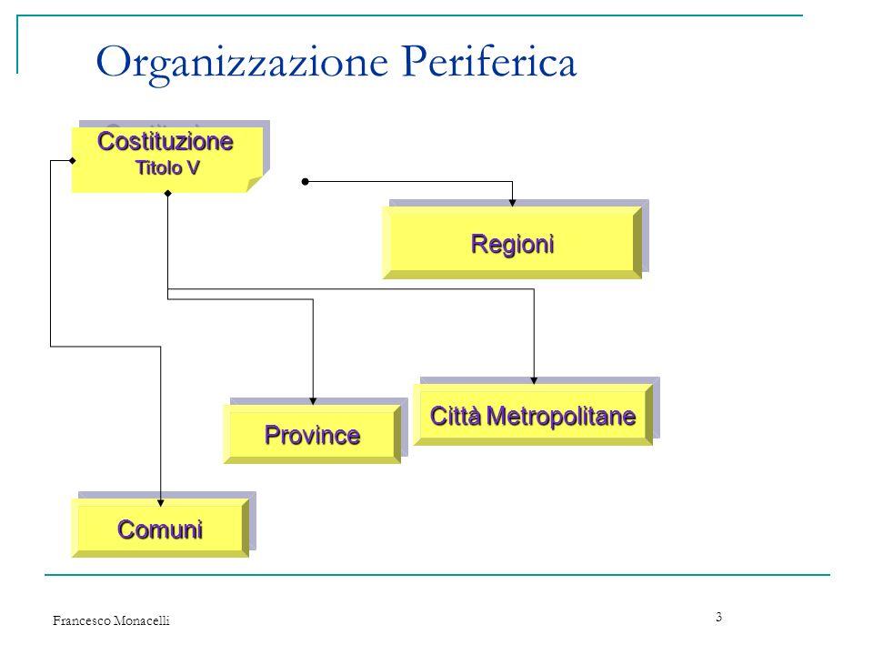Francesco Monacelli 24 Forme associative tra enti Gli enti Pubblici possono adottare le seguenti forme associative e di cooperazione: Convenzioni Consorzi Unioni di Comuni Accordi di Programma Protocollo dintesa