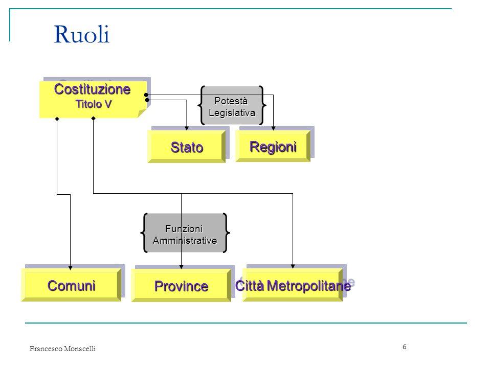 Francesco Monacelli 27 Consorzi Gli enti locali per la gestione associata di uno o piu servizi e l esercizio associato di funzioni possono costituire un consorzio.