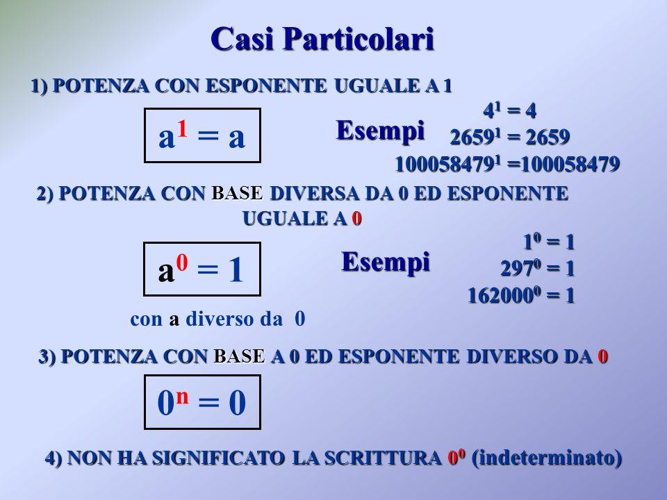 Casi Particolari 1) POTENZA CON ESPONENTE UGUALE A 1 a 1 = a Esempi 2) POTENZA CON BASE DIVERSA DA 0 ED ESPONENTE UGUALE A 0 Esempi a 0 = 1 con a diverso da 0 4) NON HA SIGNIFICATO LA SCRITTURA 0 0 (indeterminato) 4 1 = 4 4 1 = 4 2659 1 = 2659 2659 1 = 2659 100058479 1 =100058479 1 0 = 1 1 0 = 1 297 0 = 1 297 0 = 1 162000 0 = 1 3) POTENZA CON BASE A 0 ED ESPONENTE DIVERSO DA 0 0 n = 0