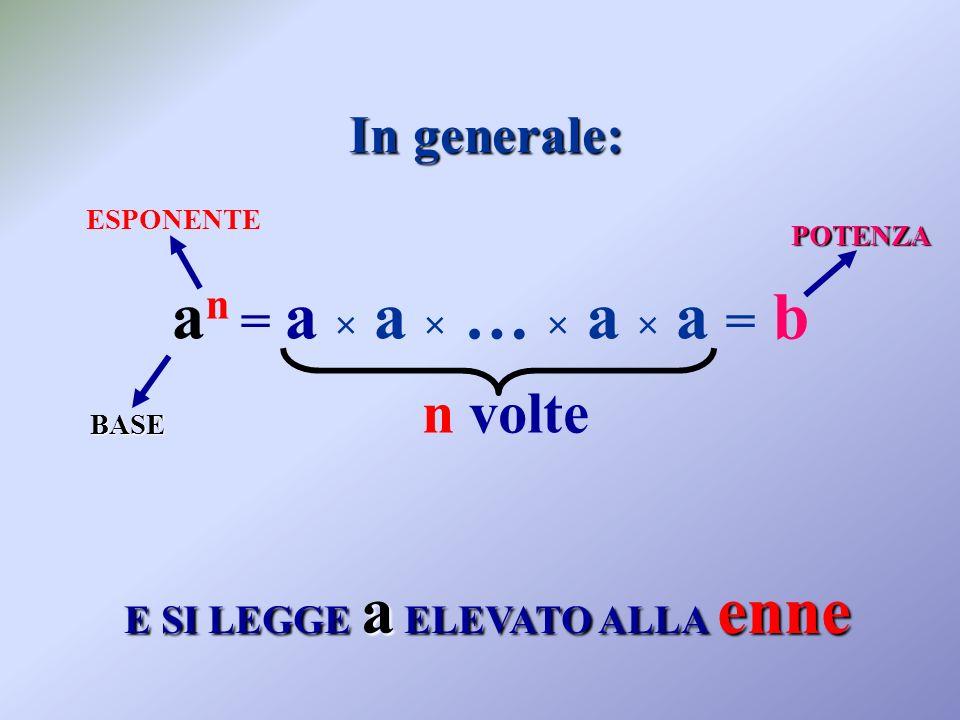 a n = a × a × … × a × a = b BASE POTENZA ESPONENTE n volte E SI LEGGE a ELEVATO ALLA enne In generale: