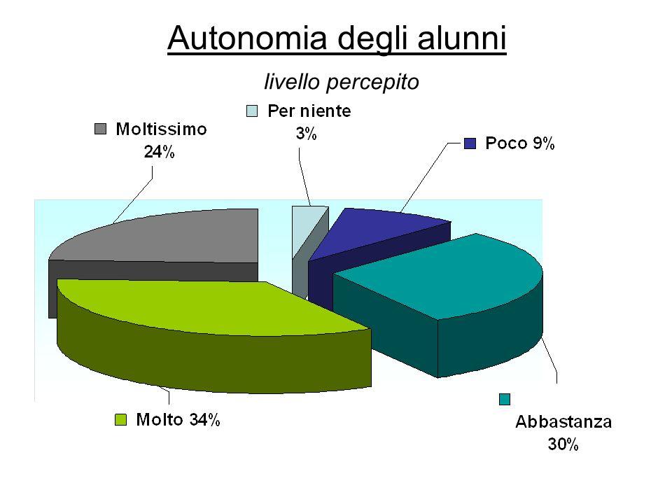Autonomia degli alunni livello percepito