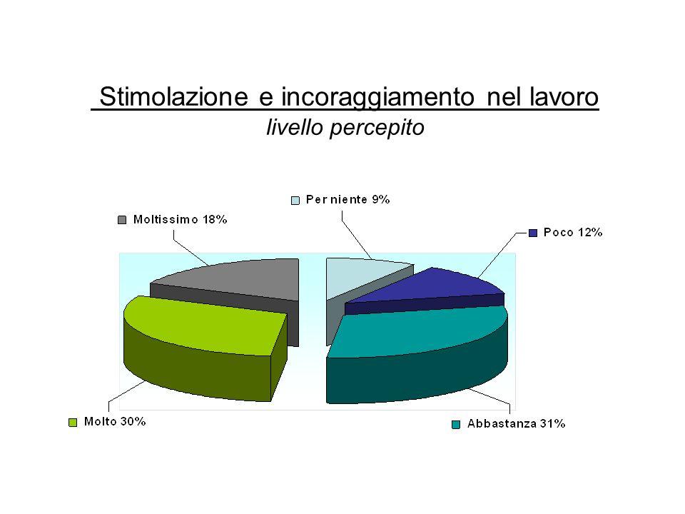 Stimolazione e incoraggiamento nel lavoro livello percepito