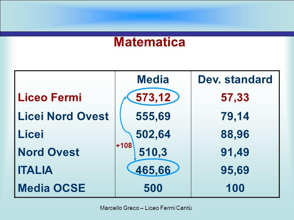 Matematica MediaDev. standard Liceo Fermi573,1257,33 Licei Nord Ovest555,6979,14 Licei502,6488,96 Nord Ovest510,391,49 ITALIA465,6695,69 Media OCSE500