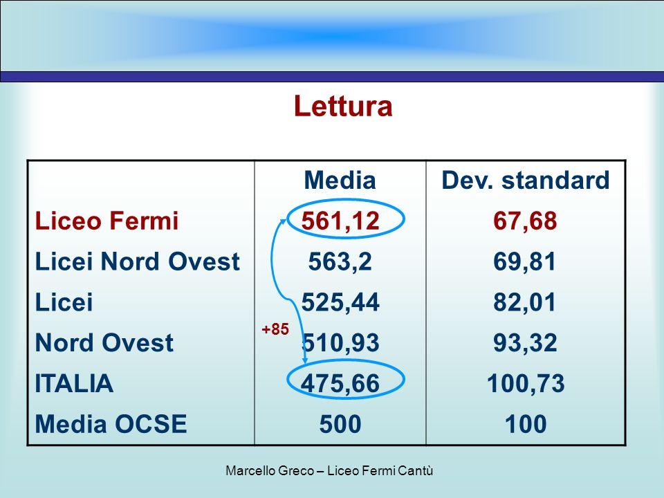 Lettura MediaDev. standard Liceo Fermi561,1267,68 Licei Nord Ovest563,269,81 Licei525,4482,01 Nord Ovest510,9393,32 ITALIA475,66100,73 Media OCSE50010