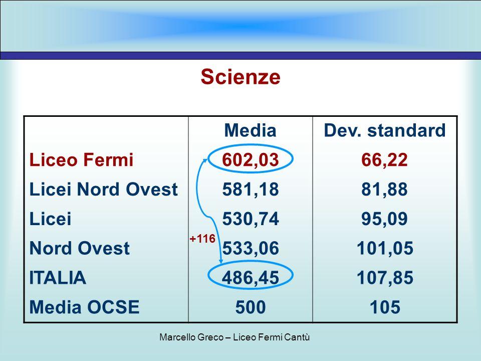 Scienze MediaDev. standard Liceo Fermi602,0366,22 Licei Nord Ovest581,1881,88 Licei530,7495,09 Nord Ovest533,06101,05 ITALIA486,45107,85 Media OCSE500