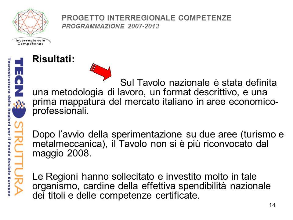 14 PROGETTO INTERREGIONALE COMPETENZE PROGRAMMAZIONE 2007-2013 Risultati: Sul Tavolo nazionale è stata definita una metodologia di lavoro, un format descrittivo, e una prima mappatura del mercato italiano in aree economico- professionali.