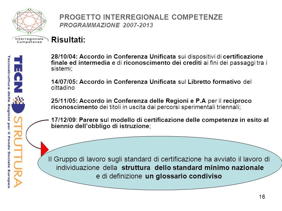 16 PROGETTO INTERREGIONALE COMPETENZE PROGRAMMAZIONE 2007-2013 Risultati: 28/10/04: Accordo in Conferenza Unificata sui dispositivi di certificazione finale ed intermedia e di riconoscimento dei crediti ai fini dei passaggi tra i sistemi; 14/07/05: Accordo in Conferenza Unificata sul Libretto formativo del cittadino 25/11/05: Accordo in Conferenza delle Regioni e P.A per il reciproco riconoscimento dei titoli in uscita dai percorsi sperimentali triennali; 17/12/09: Parere sul modello di certificazione delle competenze in esito al biennio dellobbligo di istruzione; Il Gruppo di lavoro sugli standard di certificazione ha avviato il lavoro di individuazione della struttura dello standard minimo nazionale e di definizione un glossario condiviso