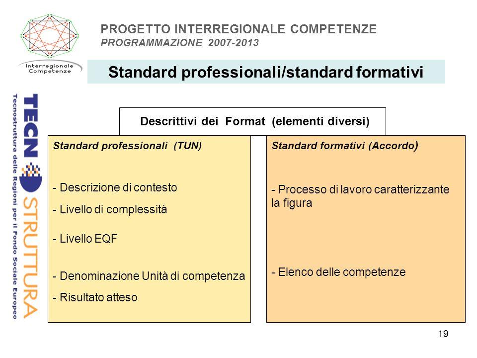 19 PROGETTO INTERREGIONALE COMPETENZE PROGRAMMAZIONE 2007-2013 Standard professionali/standard formativi Standard professionali (TUN) - Descrizione di contesto - Livello di complessità - Livello EQF - Denominazione Unità di competenza - Risultato atteso Standard formativi (Accordo ) - Processo di lavoro caratterizzante la figura - Elenco delle competenze Descrittivi dei Format (elementi diversi)