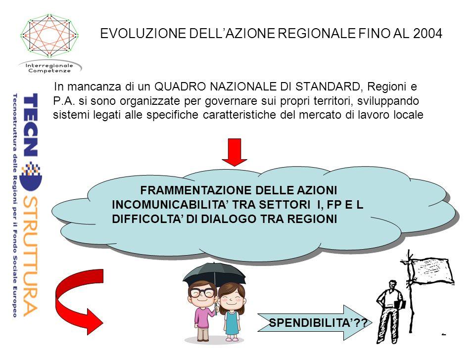 2 EVOLUZIONE DELLAZIONE REGIONALE FINO AL 2004 In mancanza di un QUADRO NAZIONALE DI STANDARD, Regioni e P.A.