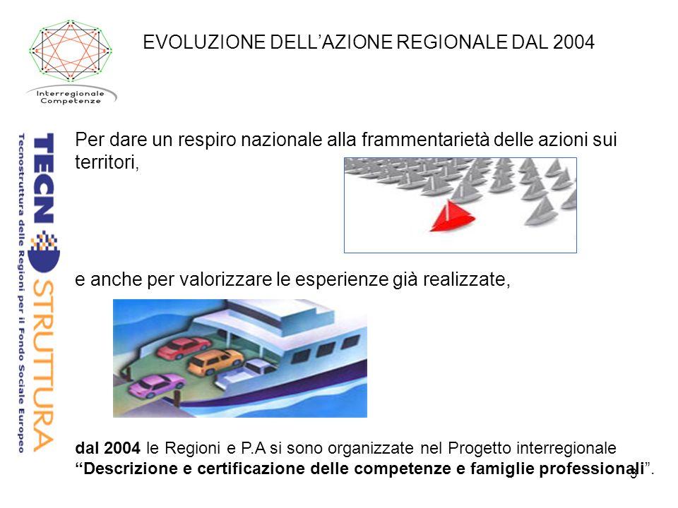 3 EVOLUZIONE DELLAZIONE REGIONALE DAL 2004 Per dare un respiro nazionale alla frammentarietà delle azioni sui territori, e anche per valorizzare le esperienze già realizzate, dal 2004 le Regioni e P.A si sono organizzate nel Progetto interregionale Descrizione e certificazione delle competenze e famiglie professionali.